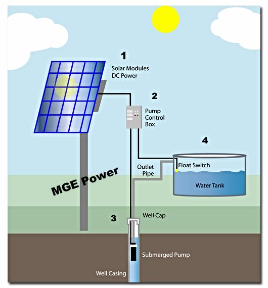 Pannello Solare Per Pompa Pozzo : Pompe solari — mge power