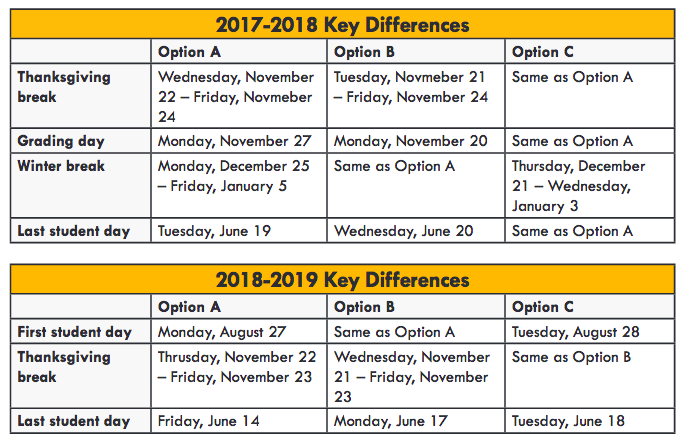 the district is adding nine 9 student days over three years and implementing a weekly 90 minute early release beginning september 2017