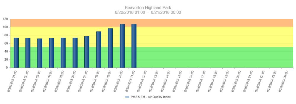 Beaverton Highland Park-chart.jpg