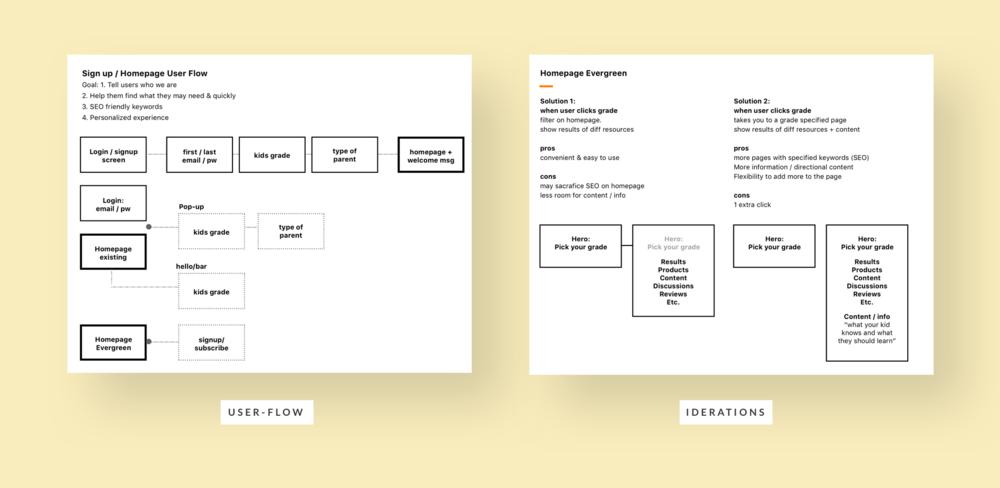 grace-kuk-educents-personalization-userflow.png
