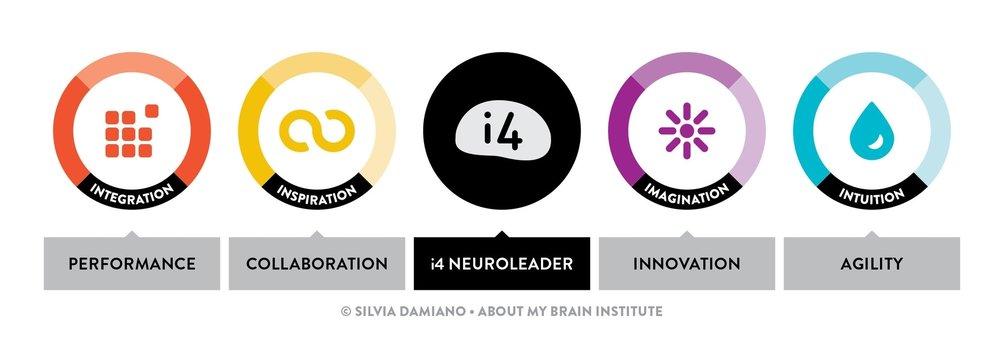 i4-Neuroleader-Model