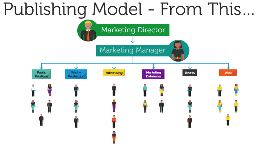 Publishing Model - From This