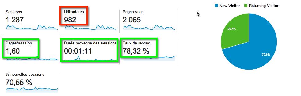 Google-analytics-ici-pme-web