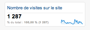 raison-utiliser-google-analytics