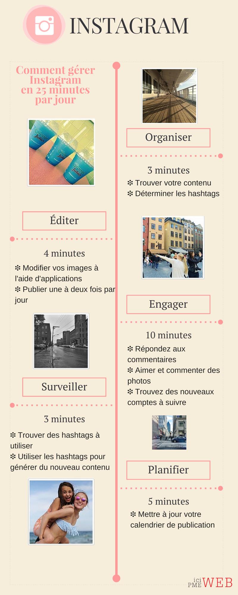 Organiser vos publications sur Instagram via #icipmeweb