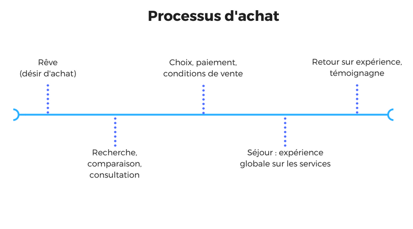 processus_achat.png