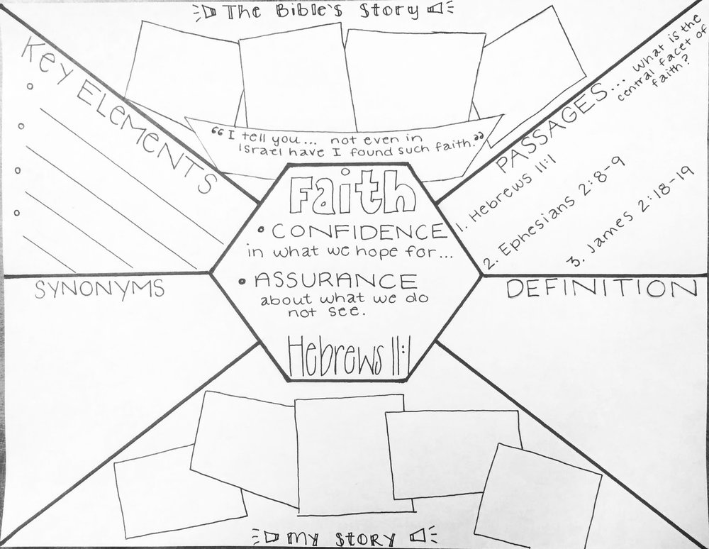 The Storyboard above was created by student body president Elise Wutka to visualize the study the Local Missions class created.