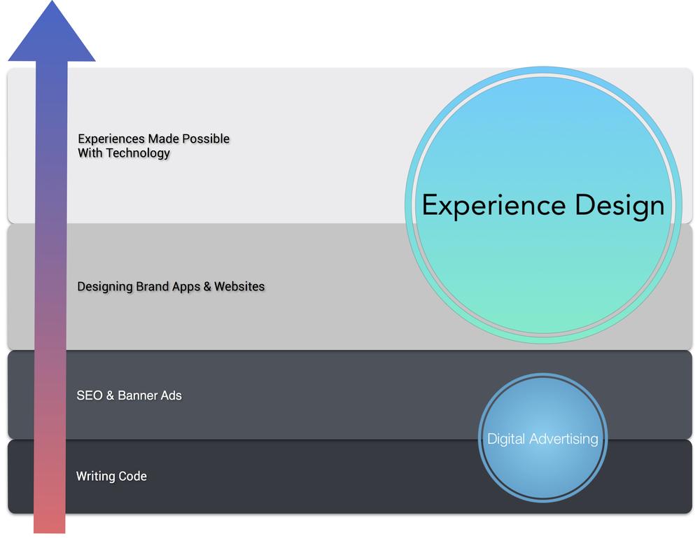 Progression of Brand Engagement through Technology