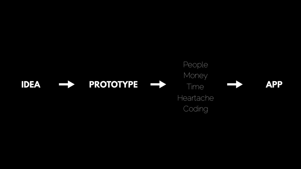 Prototype Method.007.png