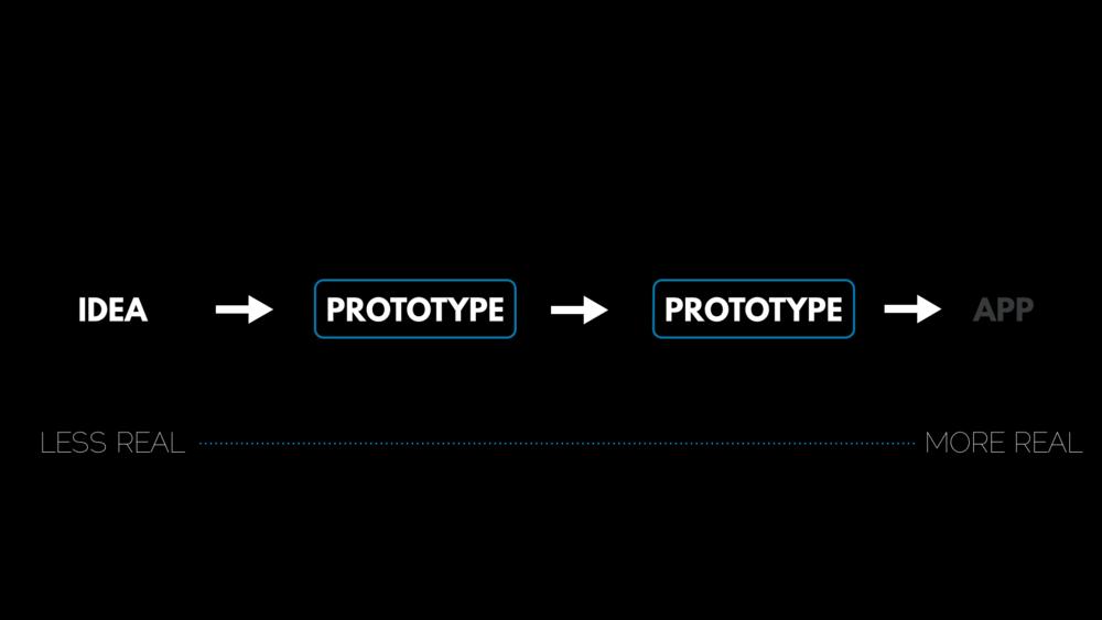 Prototype Method.009.png