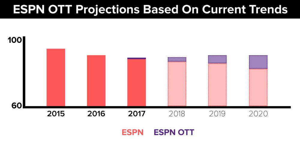 ESPN OTT.png