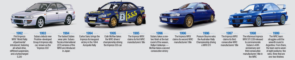 History Lesson The Humble Subaru Wrx The Motorhood