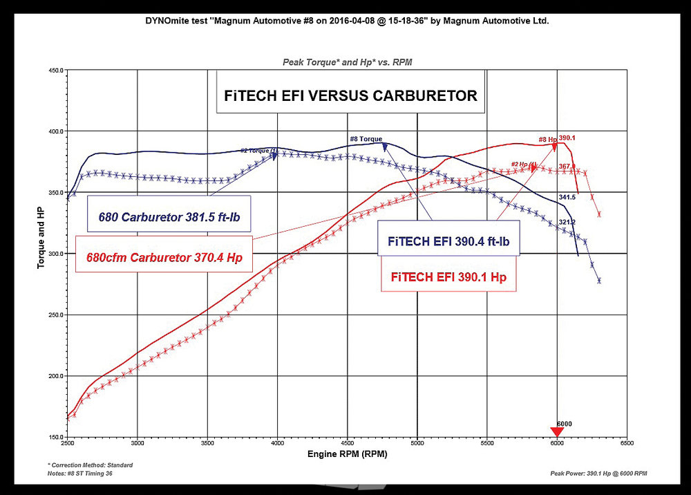 electronic efficiency carb to efi conversion the motorhood fitech wiring diagram at cos-gaming.co