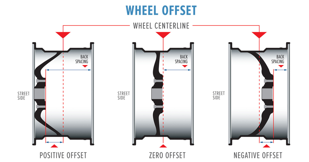 wheel-offset-revised.jpg