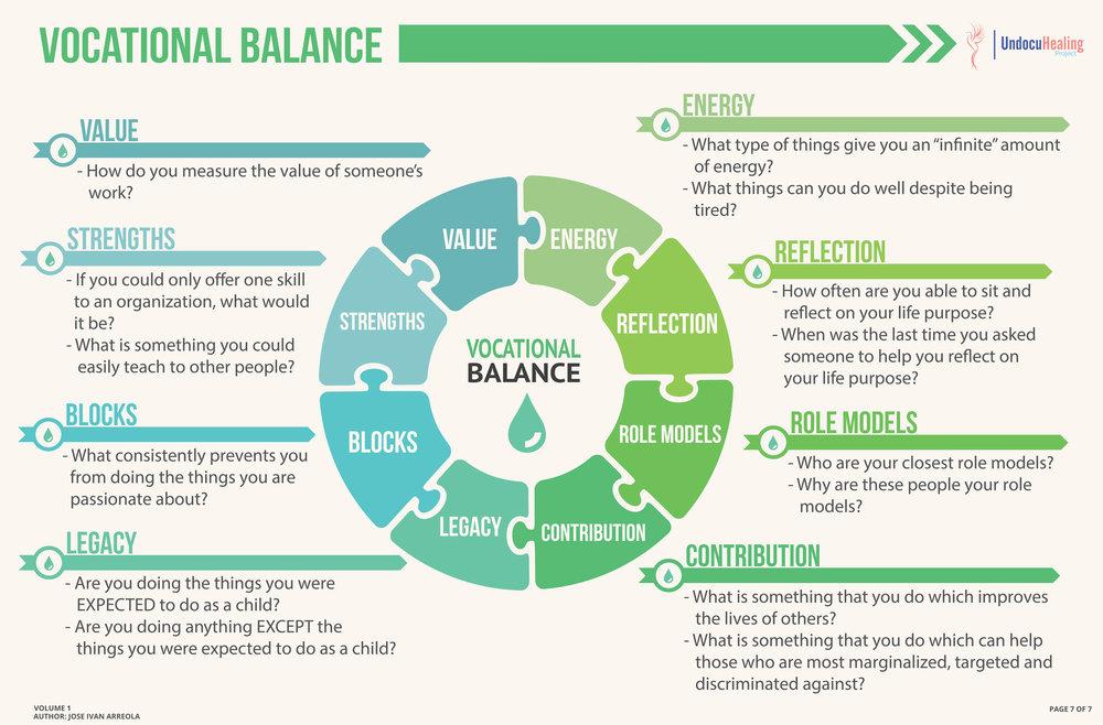 UndocuHealing  - Vocational Balance