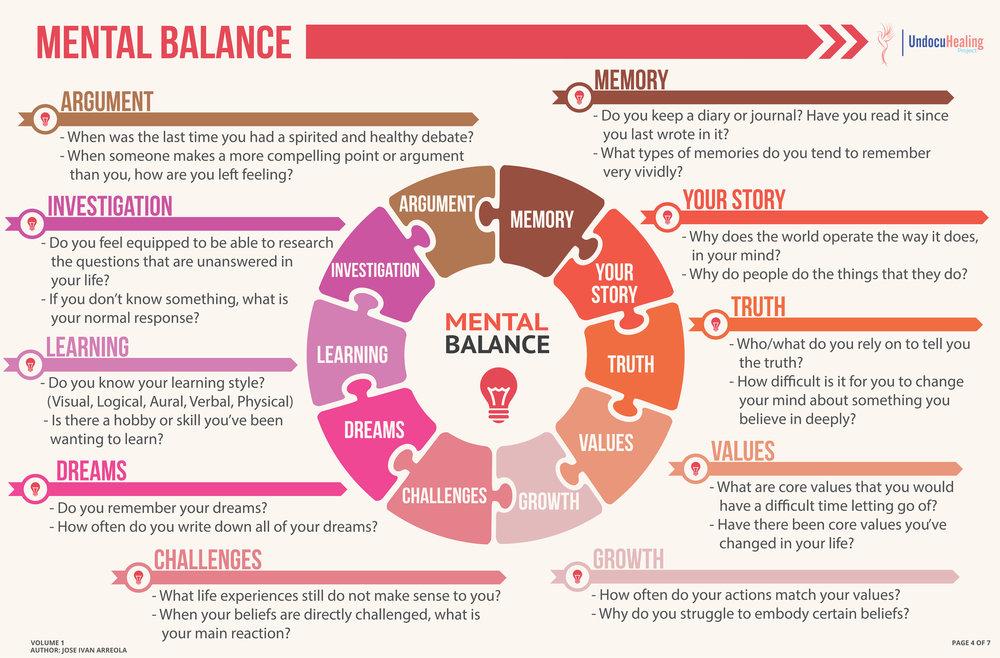 UndocuHealing - Mental Balance