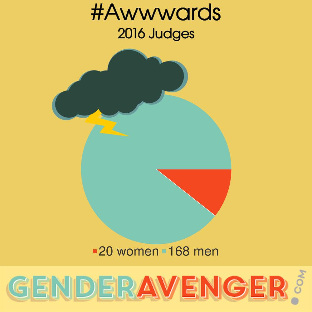 #Awwwards