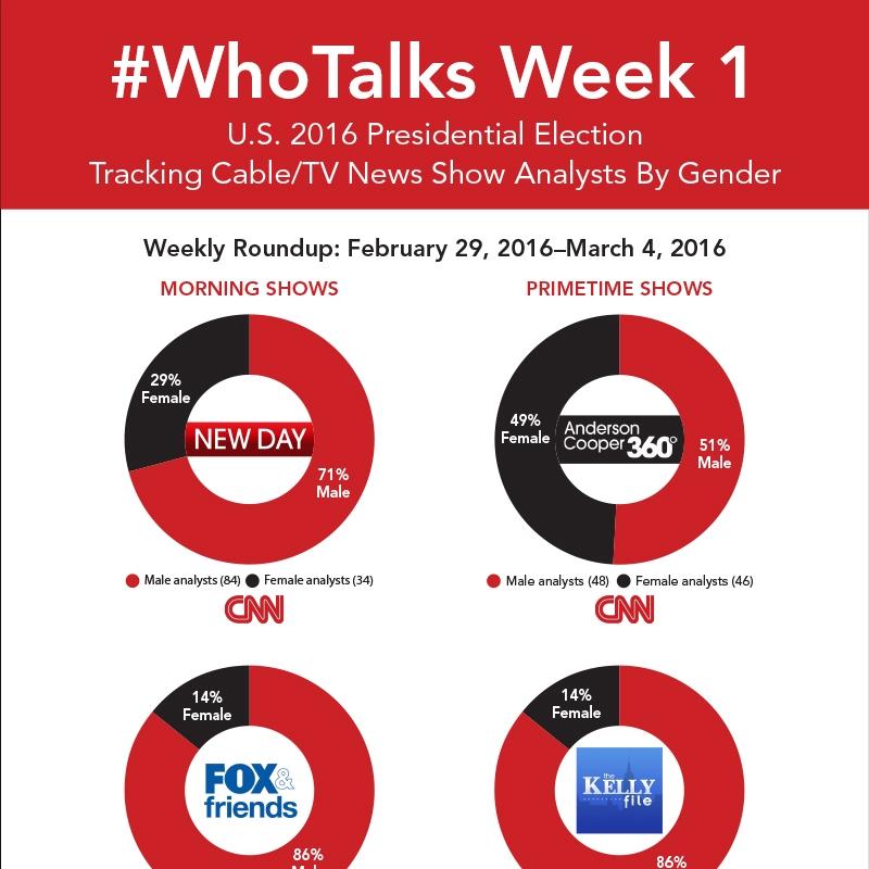 Who Talks? Week One