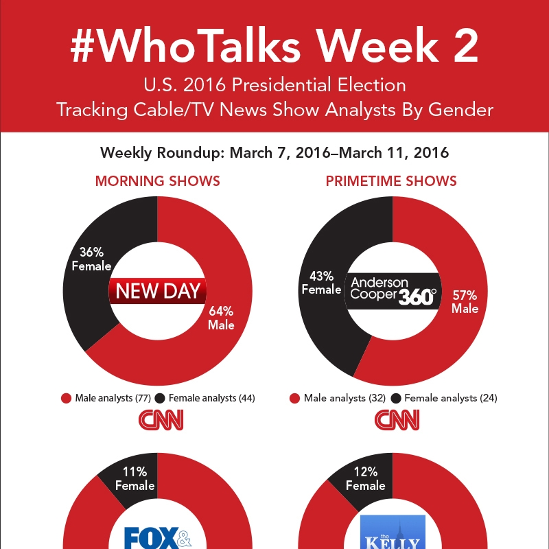 Who Talks? Week Two