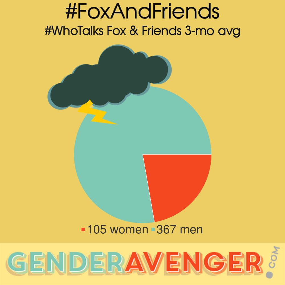 Who Talks? / #WhoTalks Fox & Friends 3-month average GA Tally