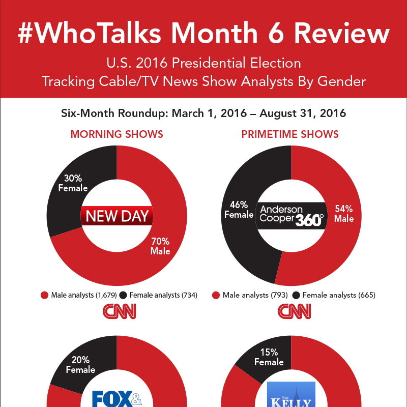 The #WhoTalks 6-Month Review — GenderAvenger