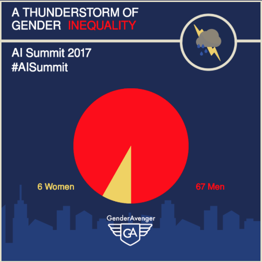 GenderAvenger GA Tally AI Summit