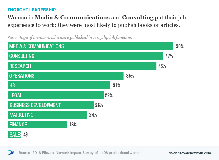 the leadership roles of women and the media