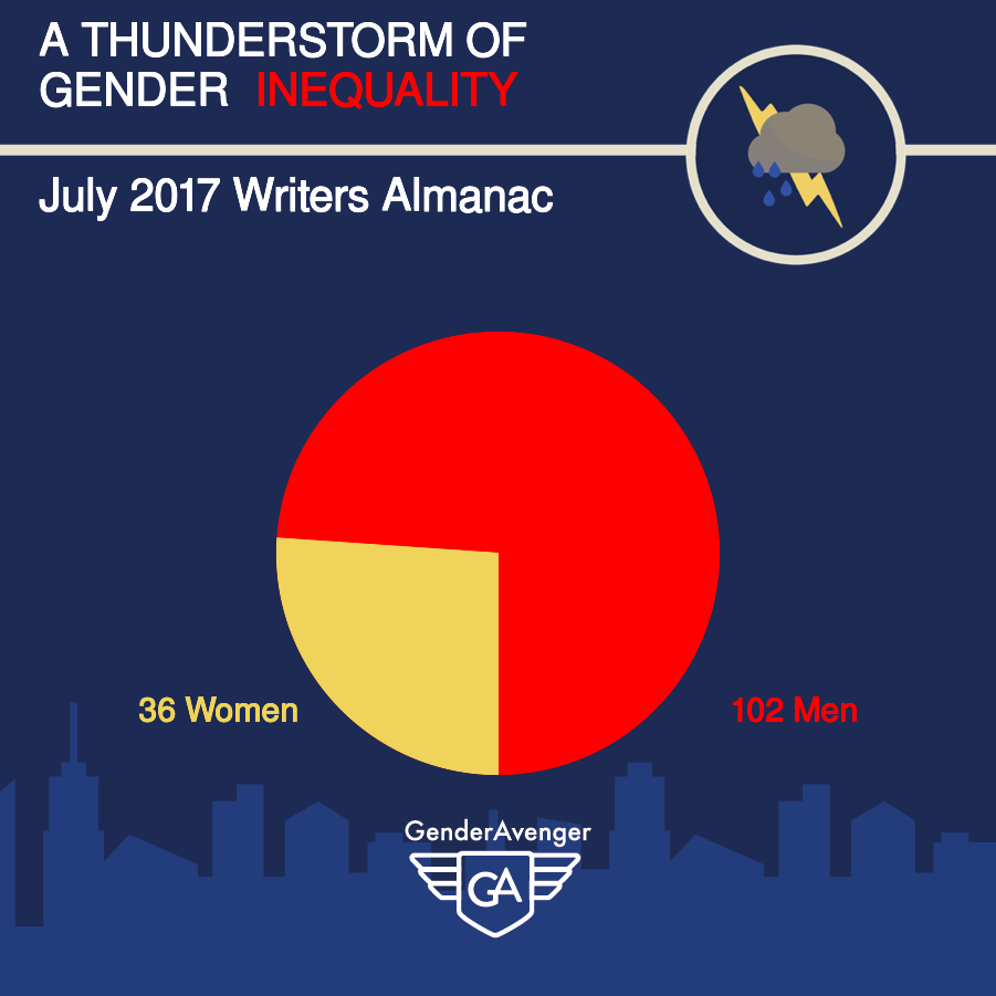 GenderAvenger GA Tally The Writer's Almanac