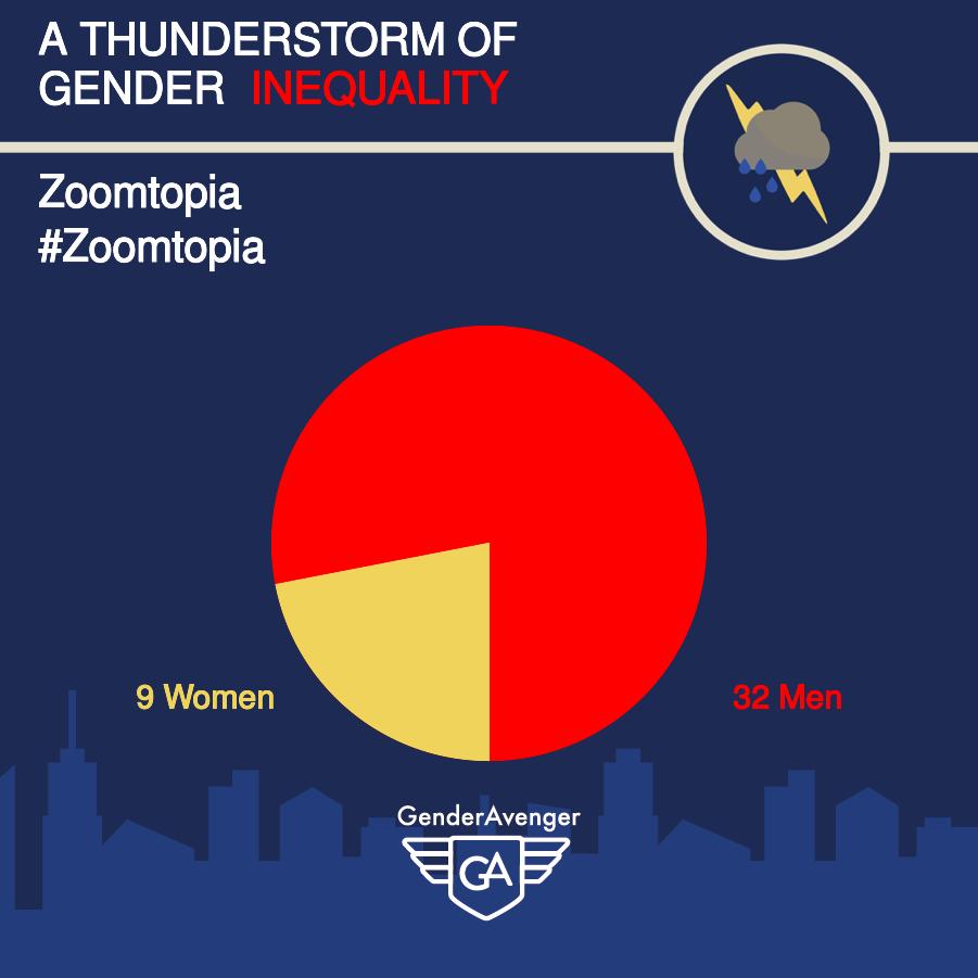 GenderAvenger GA Tally Zoomtopia