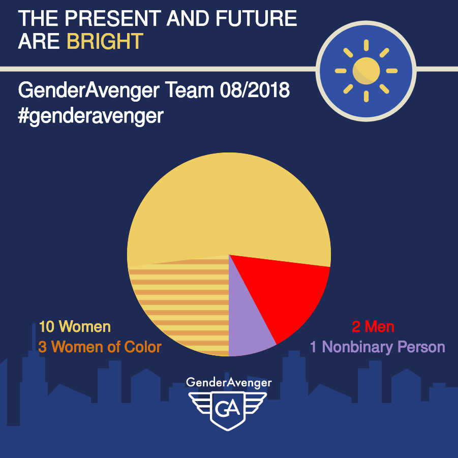 GenderAvenger Team GA Tally
