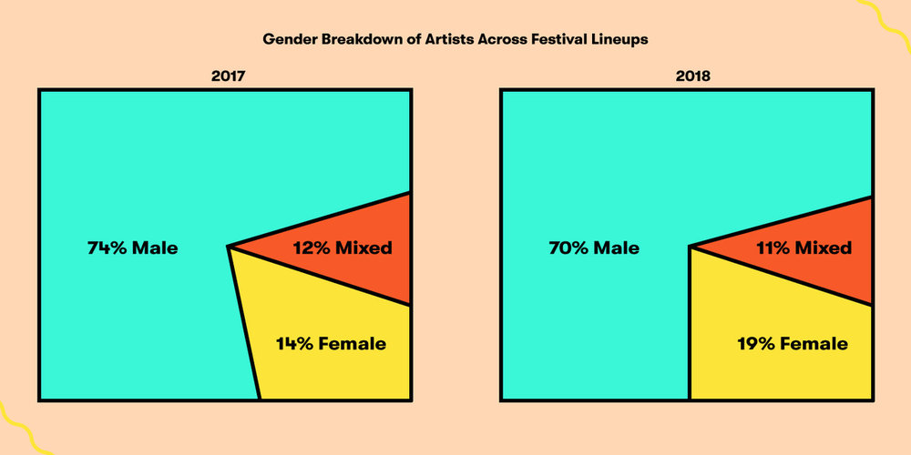 Gender Breakdown of Artists Across Festival Lineups charts