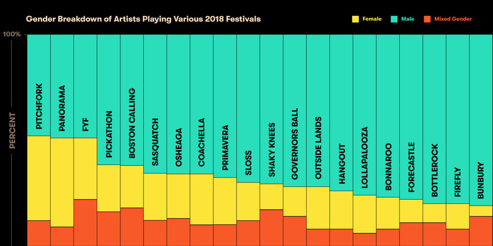 Gender Breakdown of Artists Playing Various 2018 Festivals bar graph