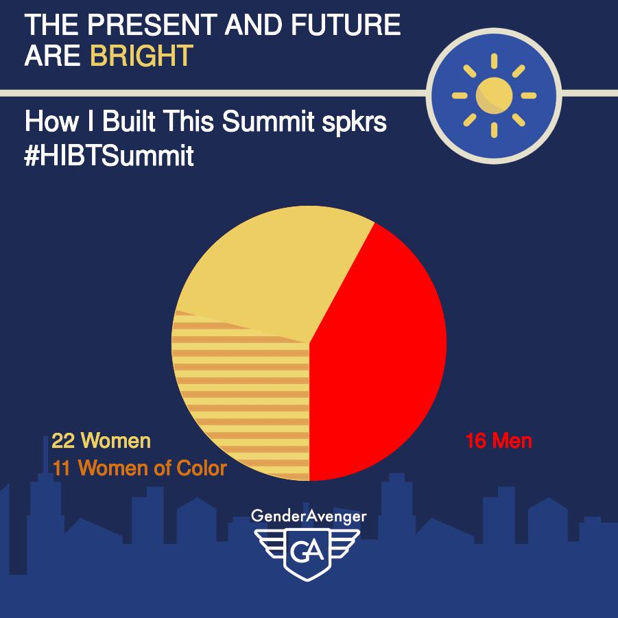 How I Built This Summit GA Tally