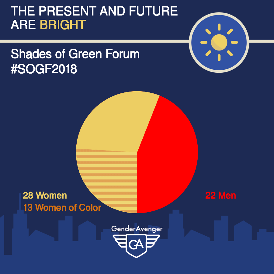 Shades of Green Forum 2018 GA Tally