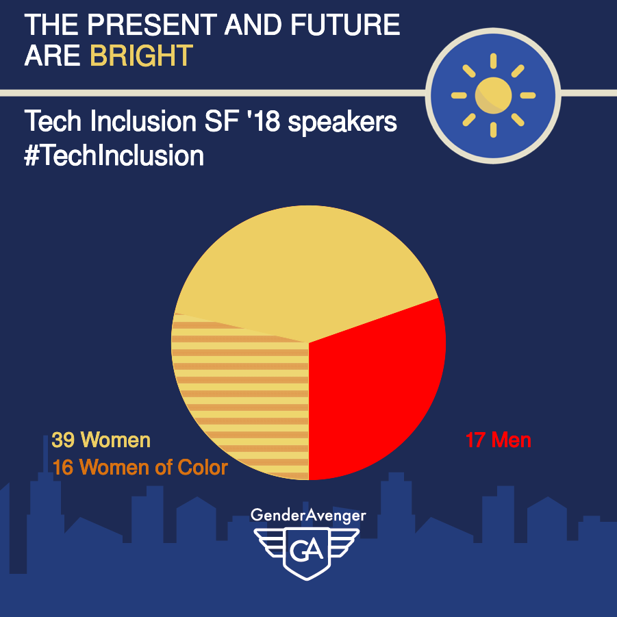 Tech Inclusion SF 2018 speakers GA Tally