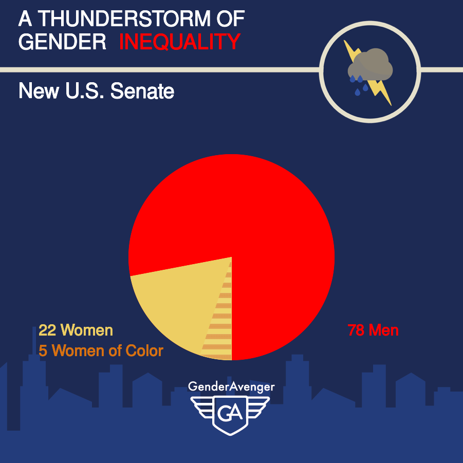 Post-2018 Midterm Elections Gender Balance In the US Senate