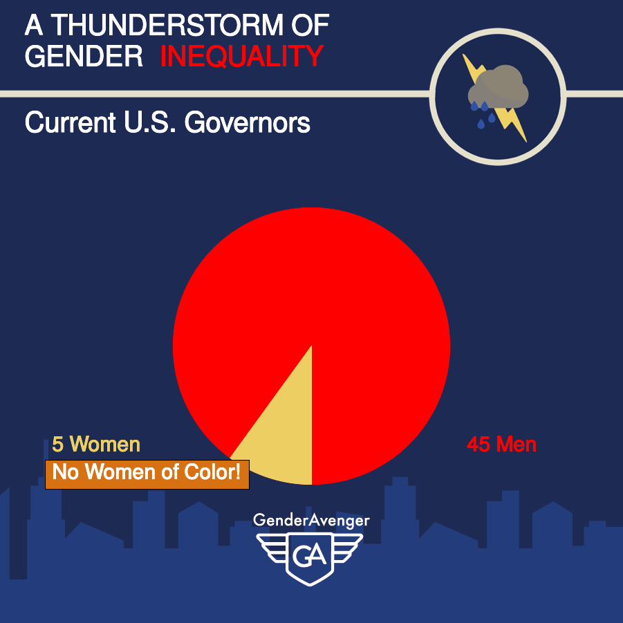 Pre-2018 Midterm Elections Gender Balance of US Governors