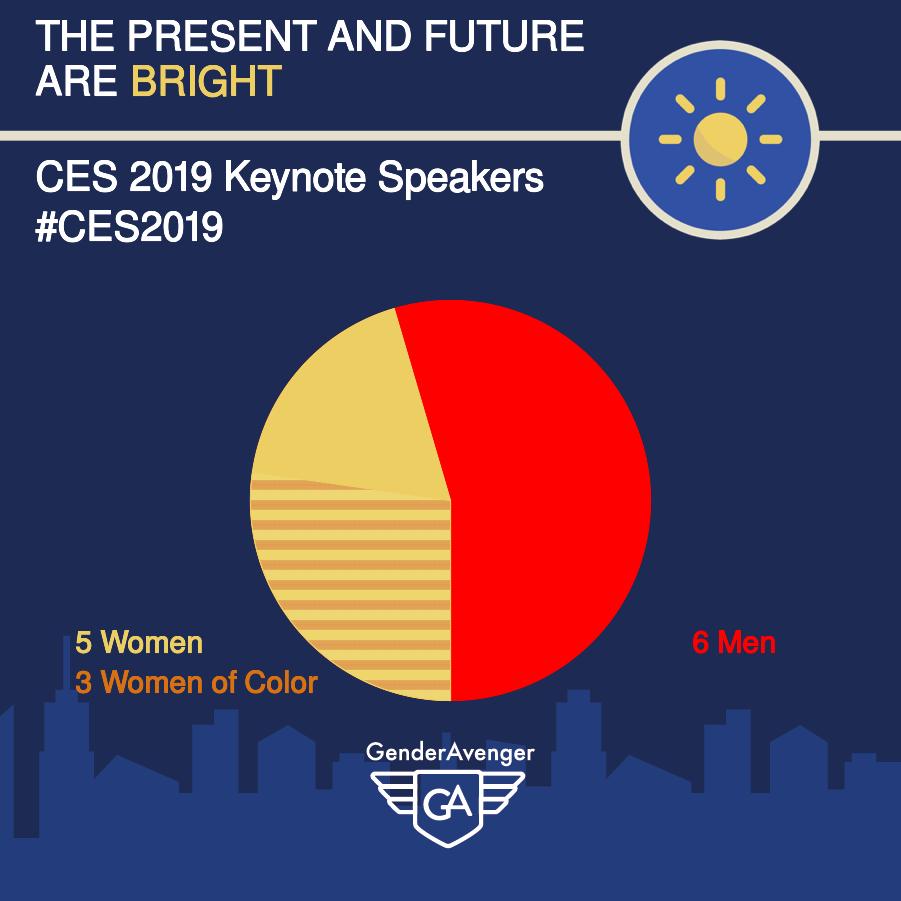 CES 2019 Keynote Speakers