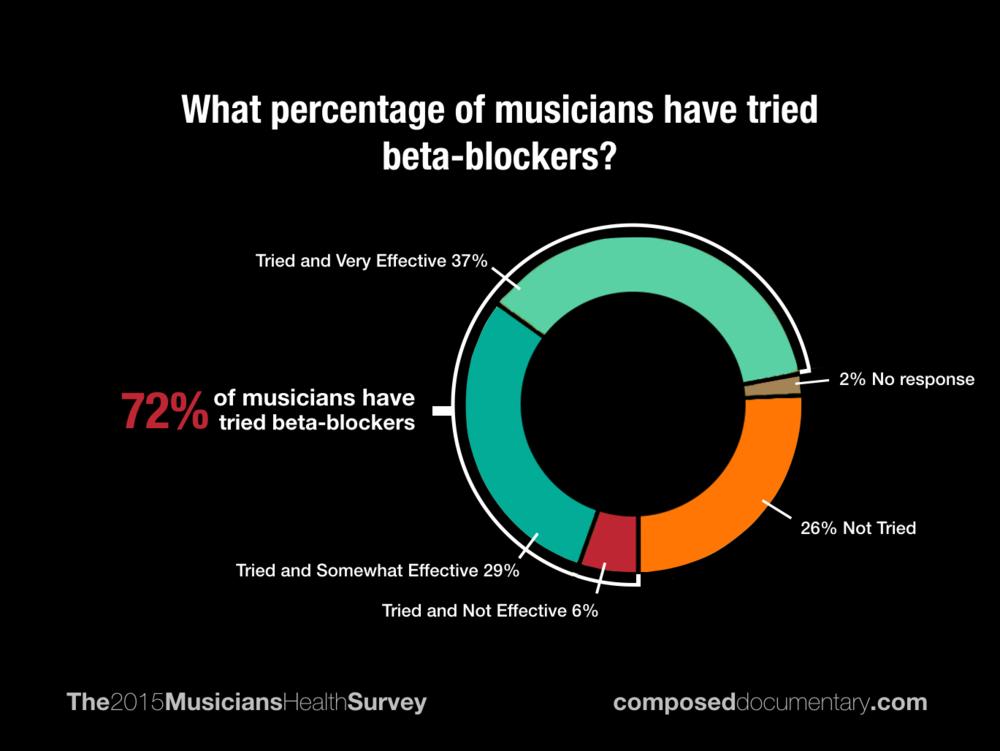 BetaBlockers.png