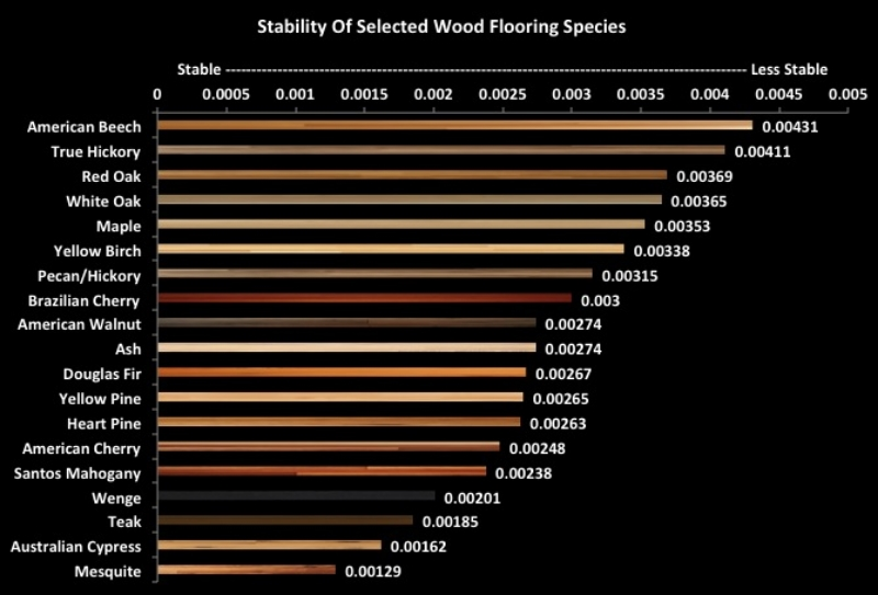 wood flooring stability relative stability of selected wood flooring ...