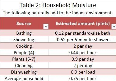Table 2 - Household Moisture.jpg