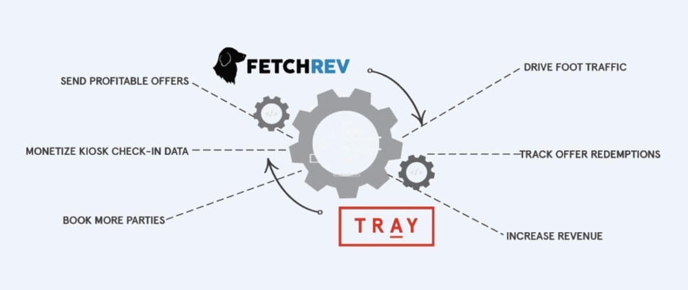TRAY and FetchRev Infographic.png