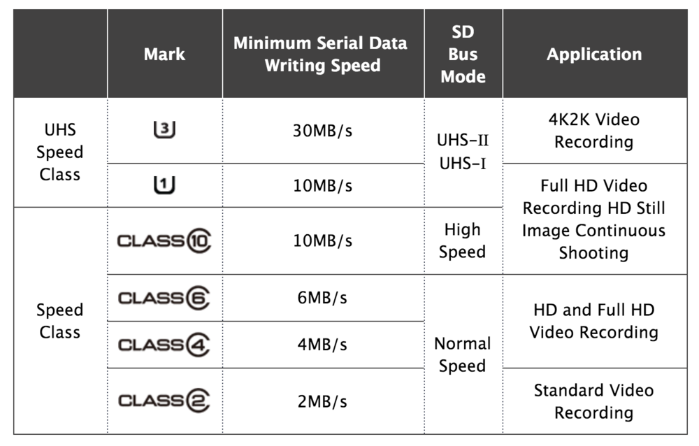 SD Card and classes from  www.SDCard.org . Click link to go to source page.