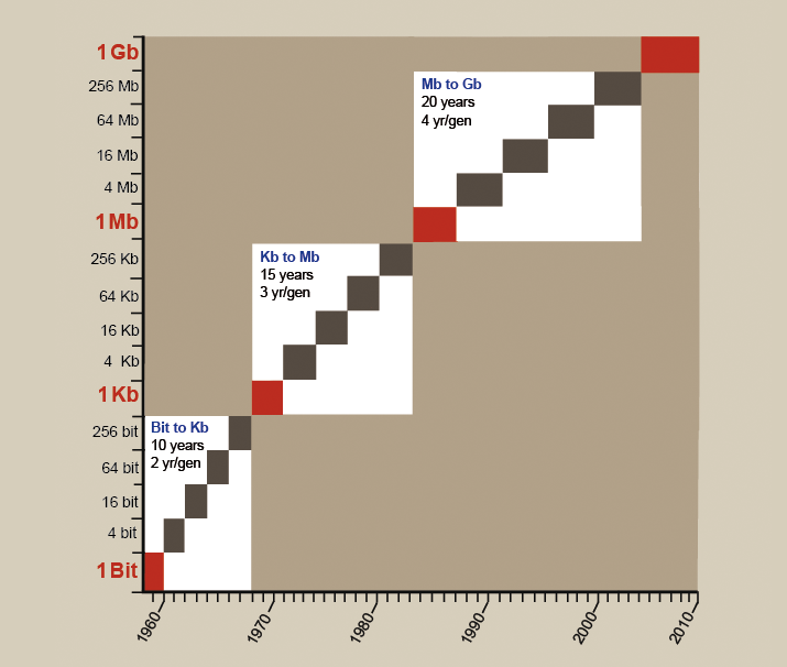 Figure 6.1.1    The semiconductor revolution is best exemplified by the billion-fold-increase in the transistor density in 15 generations of RAM chips.