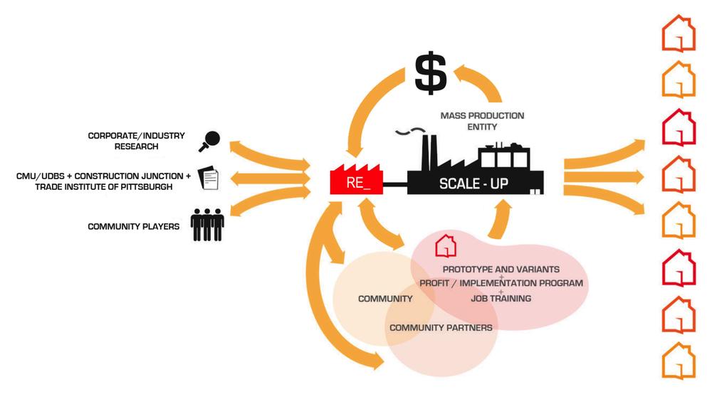 Diagram explaining the business model of Project RE_. (Courtesy of John Folan)