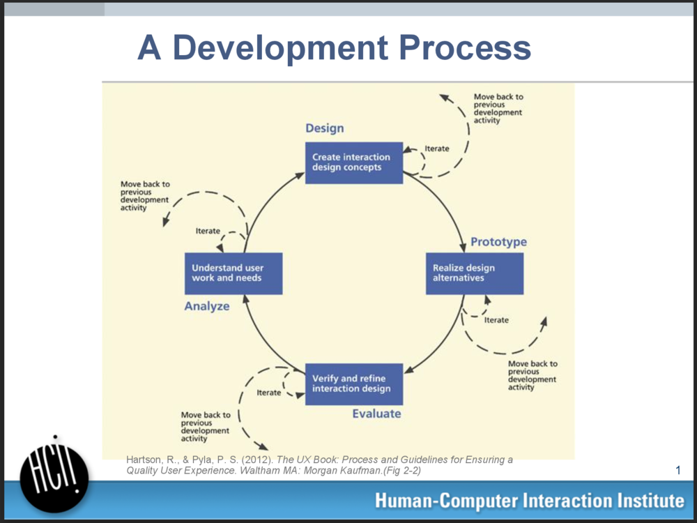 User-centered research and evaluation takes place pre-design to inform it and post-design to evaluate it. These are the Analyze and Evaluate portions of the diagram. This information was taught in UCRE, a core class for the Master's in HCI program.