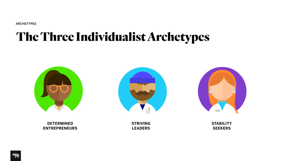 Archetypes . Dividing the membership base into different archetypes to define a user-centered strategy.