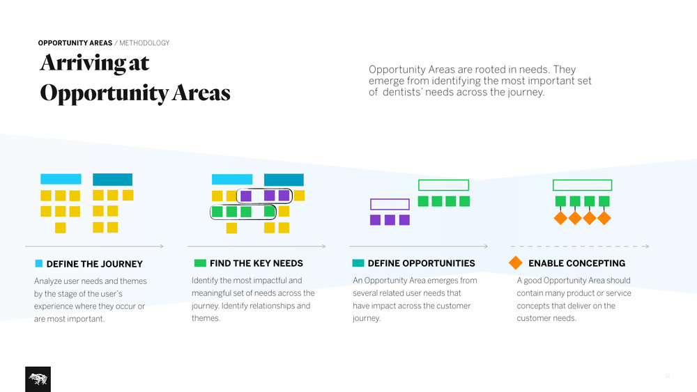 Identifying Opportunity Areas . Brainstorming potential strategic directions for the organization to move into.