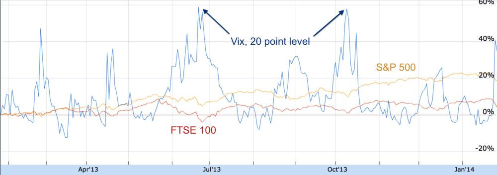 1 year VIX vsS&P 500 andFTSE 100. Source: Google Finance