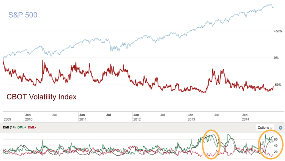 5-year CBOT Volatility Index and Directional Movement Index (14-day) versus S&P 500 Index. Source FT